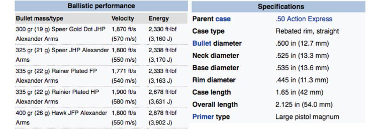 Ammunition ballistic performance of the .50B cartridge